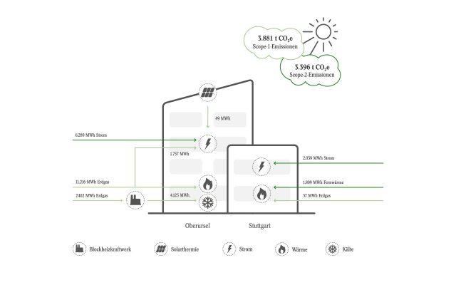 Alte Leipziger Nachhaltigkeitsbericht Betrieblicher Umweltschutz Grafik